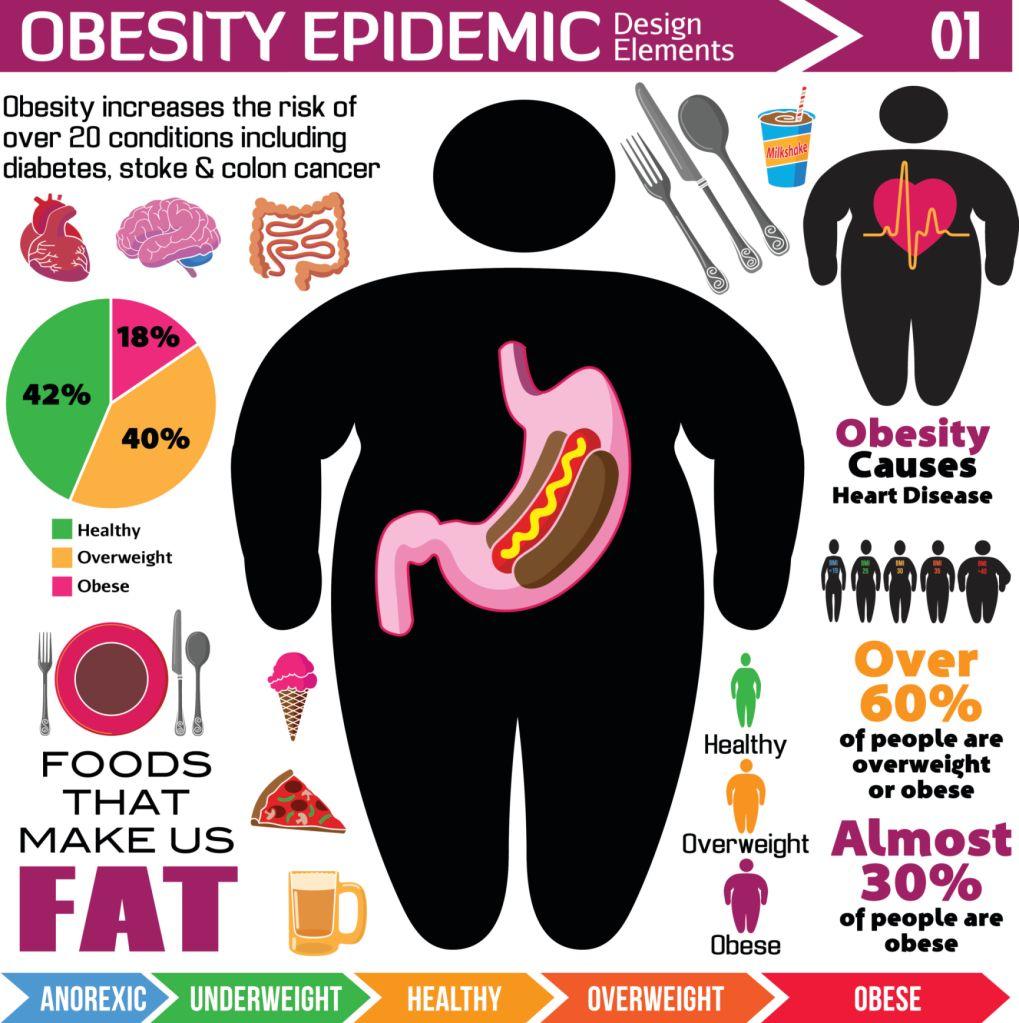 obesity epidemic design elements infographics